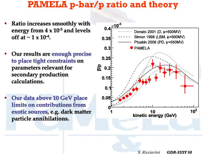 PAMELA p-bar/p ratio and theory