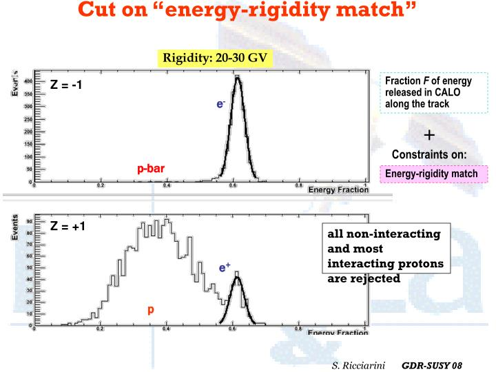 "Cut on ""energy-rigidity match"""