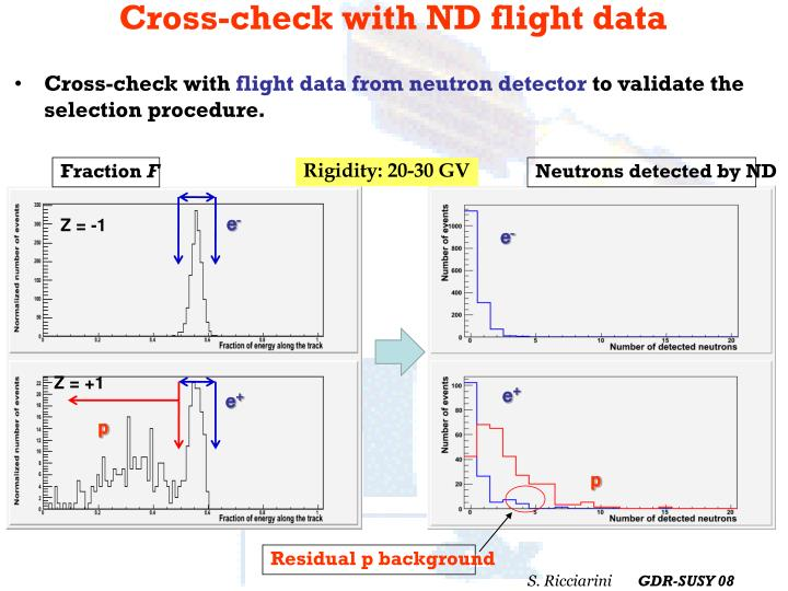 Cross-check with ND flight data