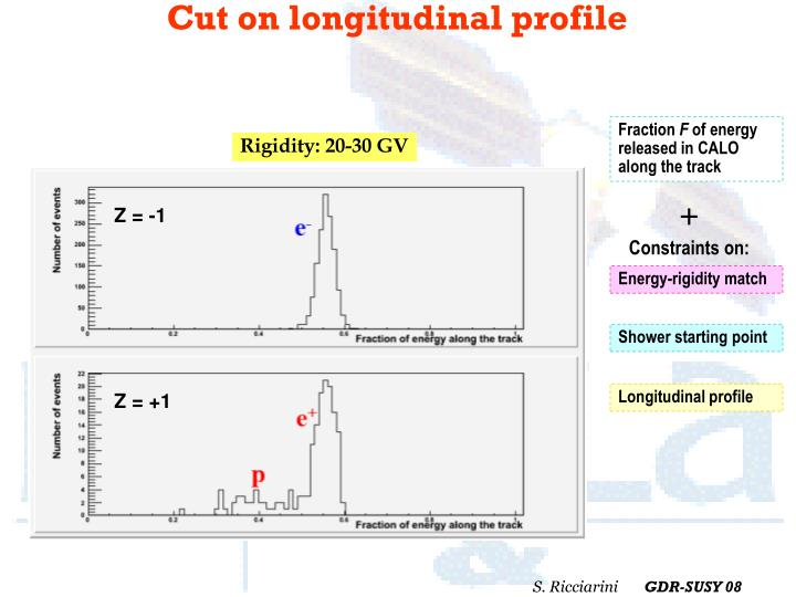 Cut on longitudinal profile