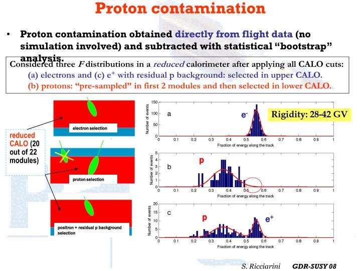 Proton contamination