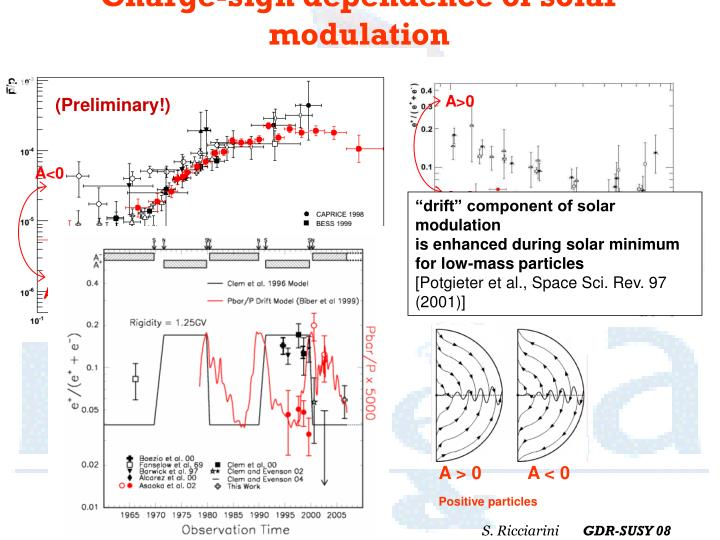 Charge-sign dependence of solar modulation