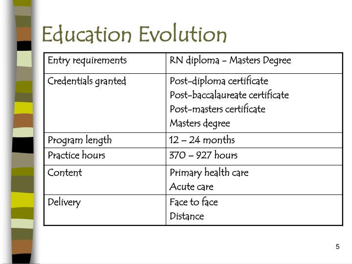 Education Evolution