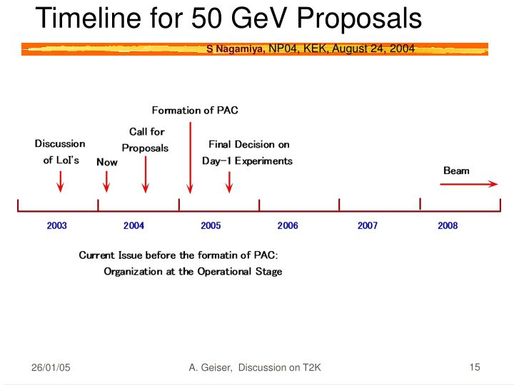 Timeline for 50 GeV Proposals