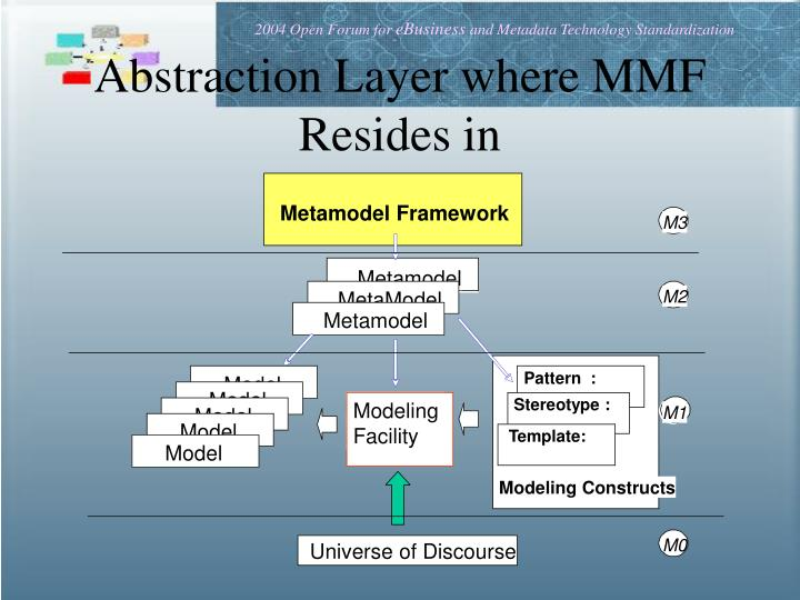 Abstraction Layer where MMF Resides in