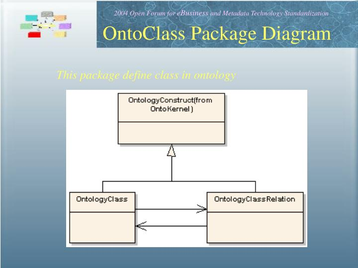 OntoClass Package Diagram
