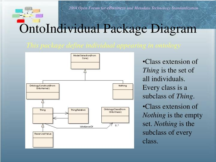 OntoIndividual Package Diagram