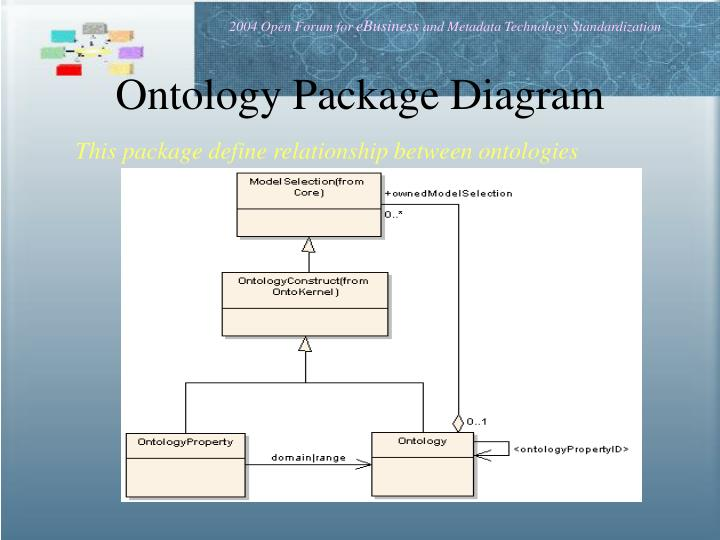 Ontology Package Diagram