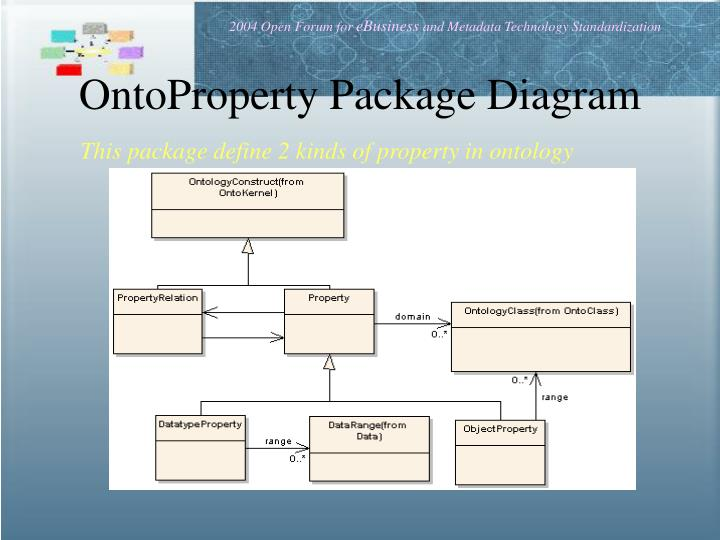 OntoProperty Package Diagram