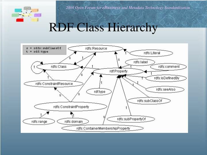 RDF Class Hierarchy