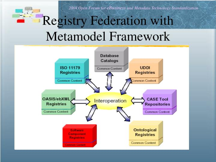 Registry Federation with Metamodel Framework