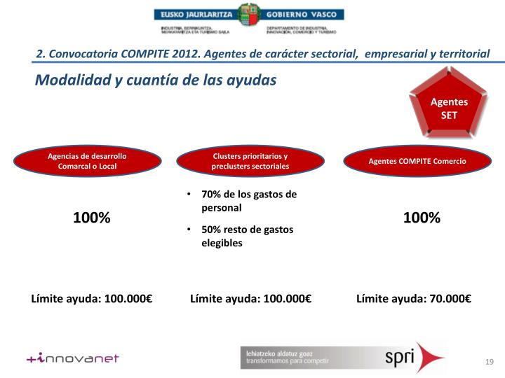 2. Convocatoria COMPITE 2012. Agentes de carácter sectorial,  empresarial y territorial
