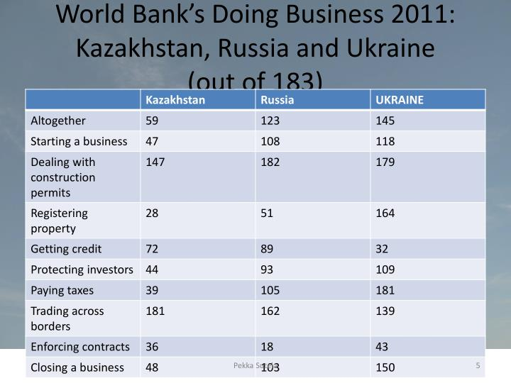 World Bank's Doing Business 2011: