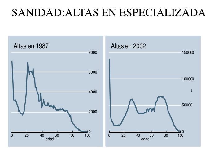 SANIDAD:ALTAS EN ESPECIALIZADA