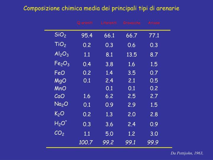 Composizione chimica media dei principali tipi di arenarie