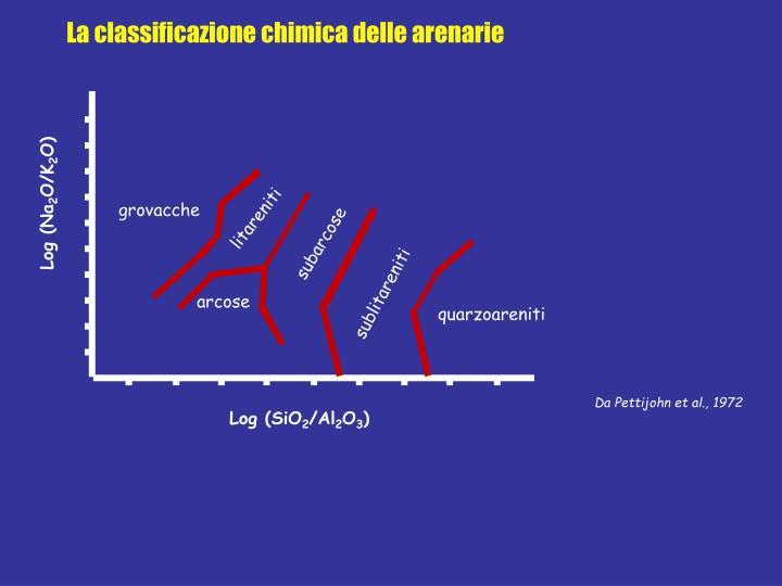 La classificazione chimica delle arenarie