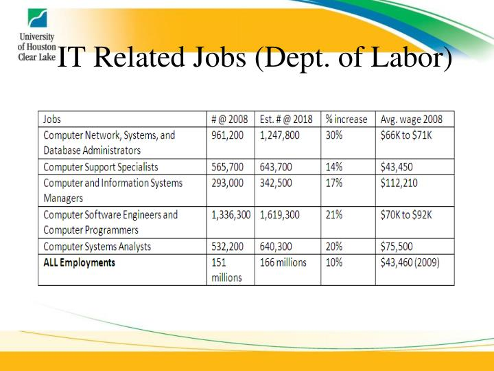 IT Related Jobs (Dept. of Labor)