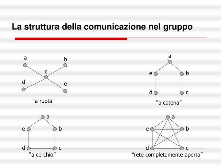 La struttura della comunicazione nel gruppo