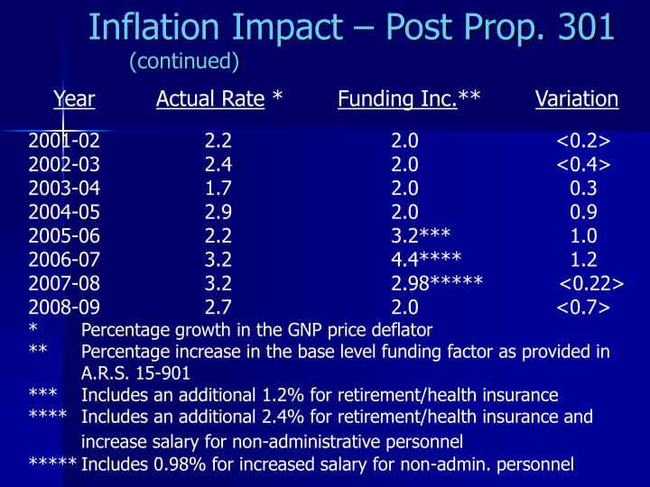 Inflation Impact – Post Prop. 301