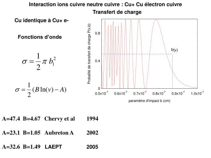 Interaction ions cuivre neutre cuivre : Cu+ Cu électron cuivre