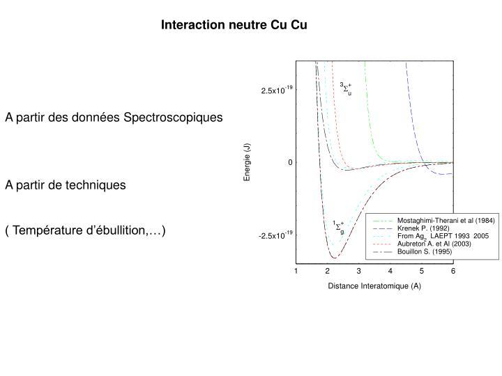 Interaction neutre Cu Cu