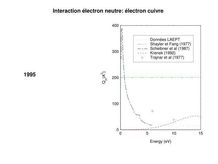 Interaction électron neutre: électron cuivre