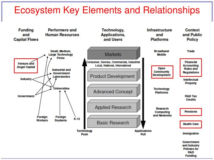 Ecosystem Key Elements and Relationships