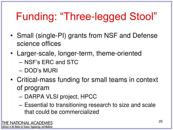 "Funding: ""Three-legged Stool"""