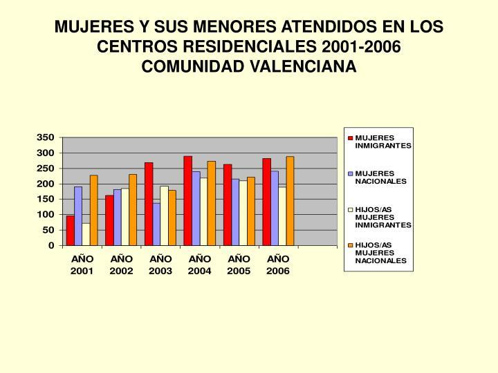 MUJERES Y SUS MENORES ATENDIDOS EN LOS CENTROS RESIDENCIALES 2001-2006