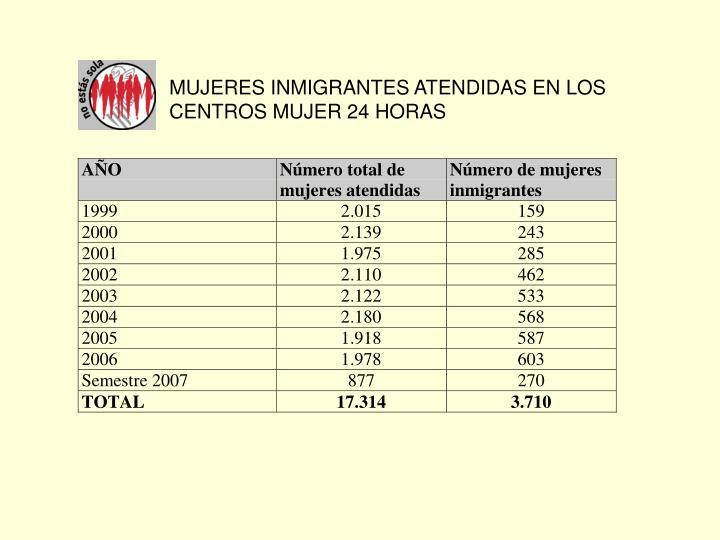 MUJERES INMIGRANTES ATENDIDAS EN LOS