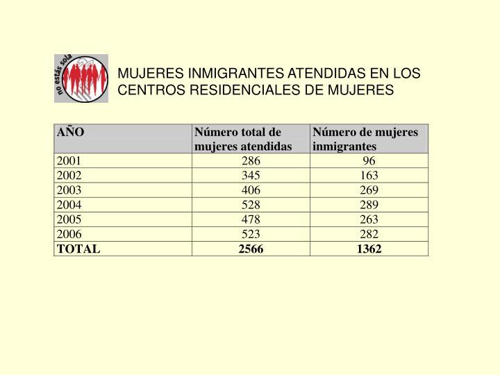 MUJERES INMIGRANTES ATENDIDAS EN LOS CENTROS RESIDENCIALES DE MUJERES