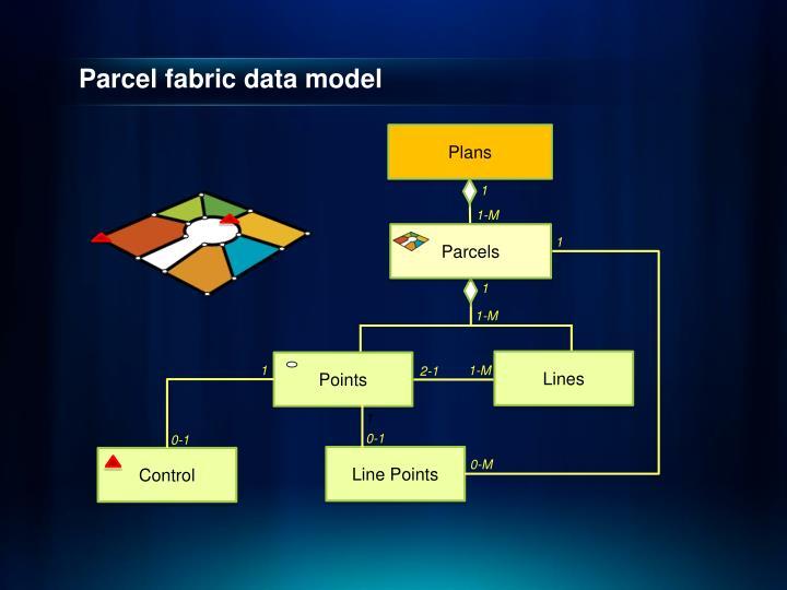 Parcel fabric data model