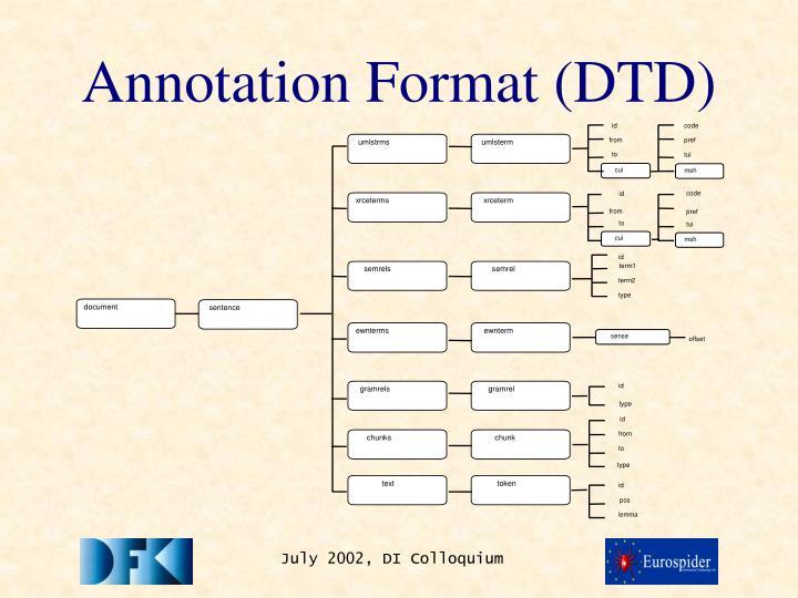 Annotation Format (DTD)