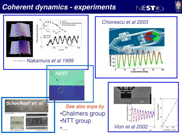 Coherent dynamics - experiments