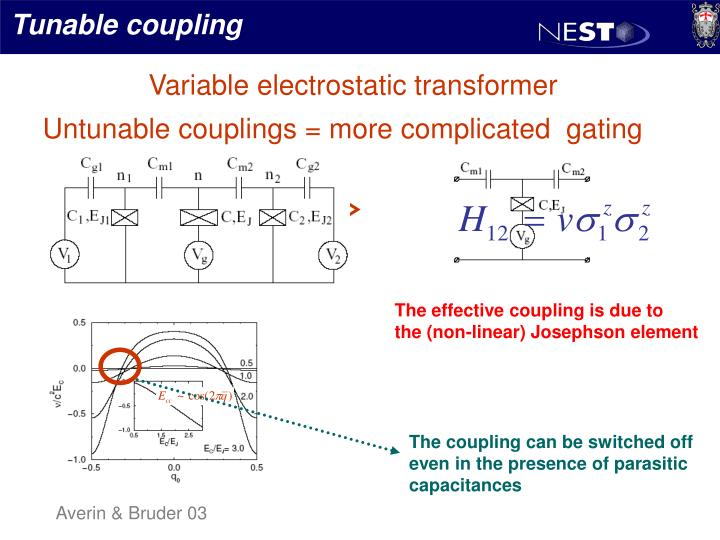 Tunable coupling