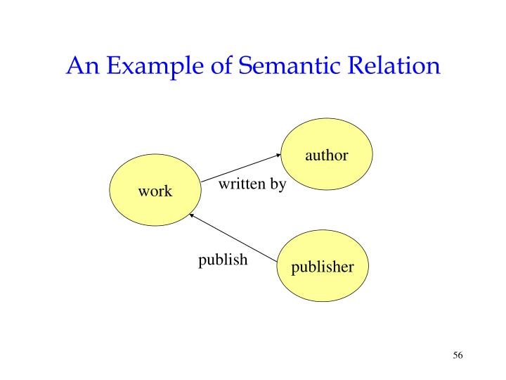 An Example of Semantic Relation
