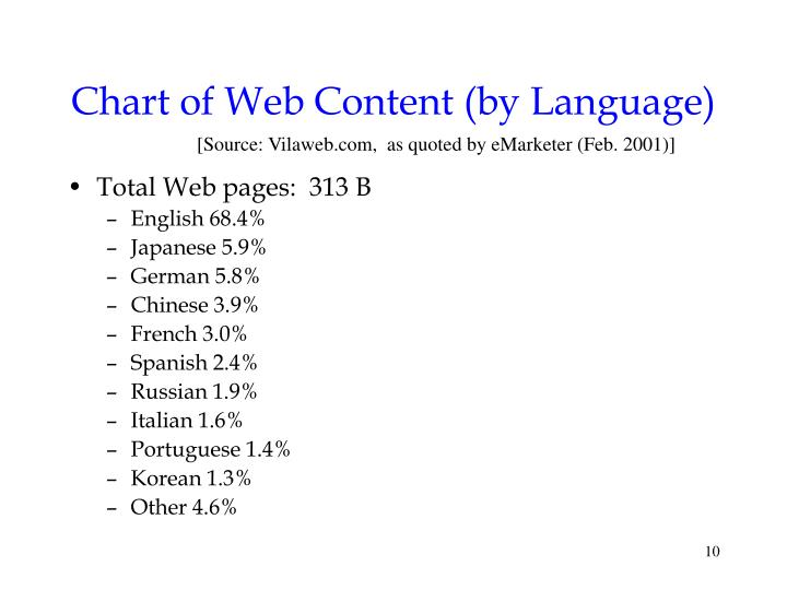 Chart of Web Content (by Language)