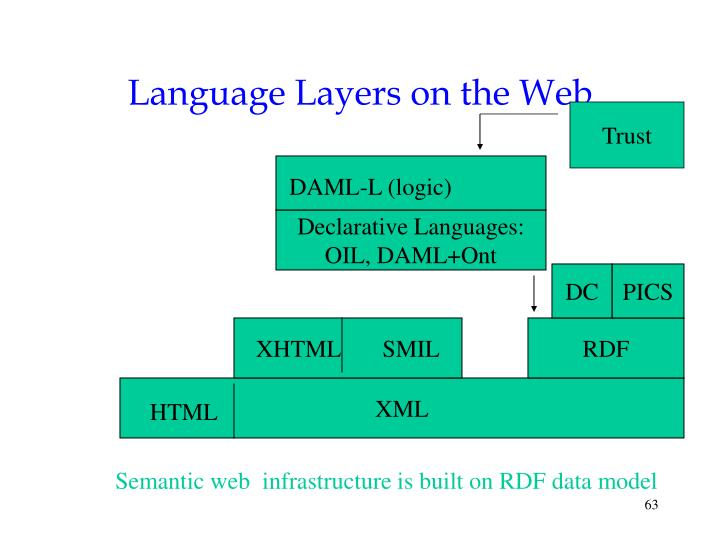 Language Layers on the Web