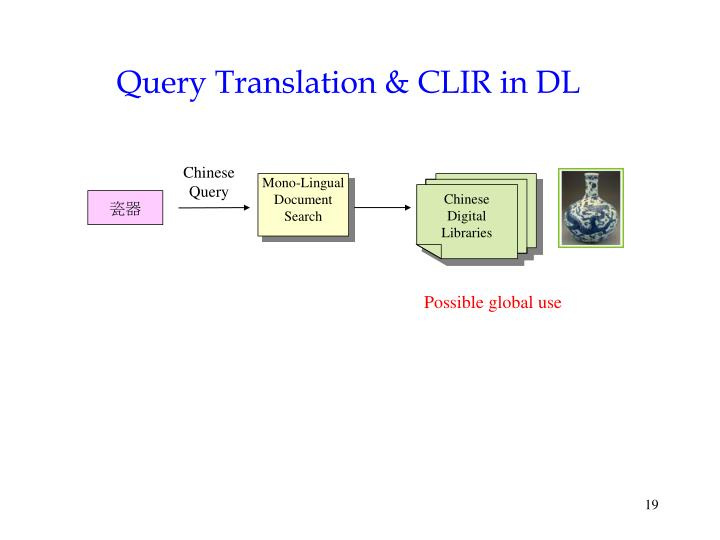Query Translation & CLIR in DL