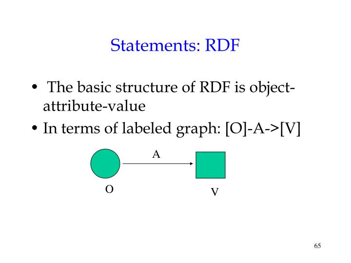 Statements: RDF