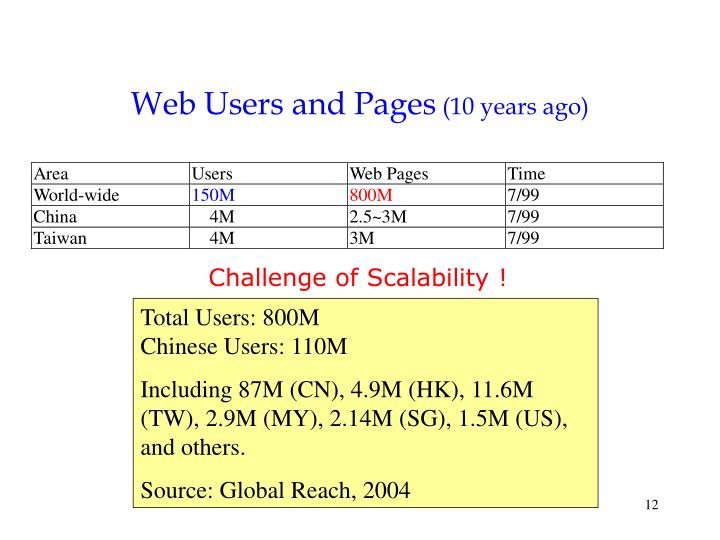 Web Users and Pages