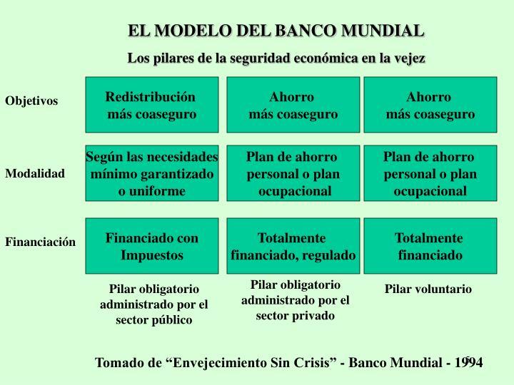 EL MODELO DEL BANCO MUNDIAL