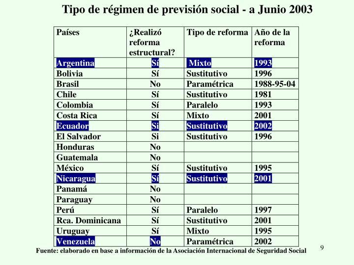 Tipo de régimen de previsión social - a Junio 2003