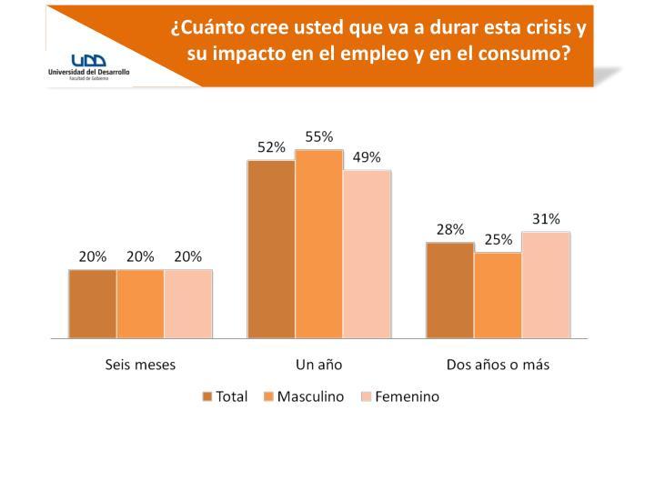 ¿Cuánto cree usted que va a durar esta crisis y su impacto en el empleo y en el consumo?
