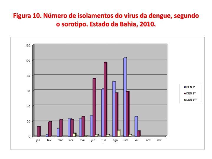 Figura 10. Número de isolamentos do vírus da dengue, segundo o sorotipo. Estado da Bahia, 2010.