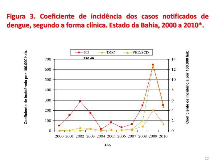 Figura 3. Coeficiente de incidência dos casos notificados de dengue, segundo a forma clínica. Estado da Bahia, 2000 a 2010*.
