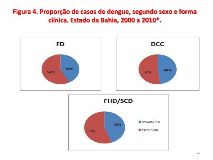 Figura 4. Proporção de casos de dengue, segundo sexo e forma clínica. Estado da Bahia, 2000 a 2010*.