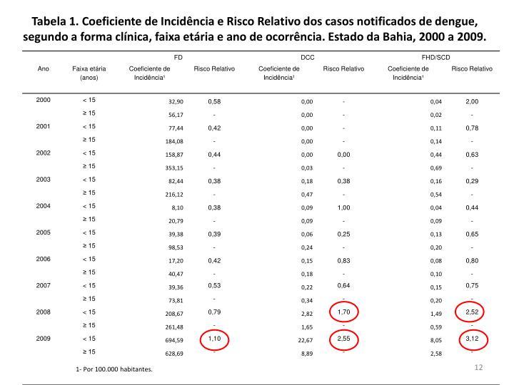 Tabela 1. Coeficiente de Incidência e Risco Relativo dos casos notificados de dengue, segundo a forma clínica, faixa etária e ano de ocorrência. Estado da Bahia, 2000 a 2009.
