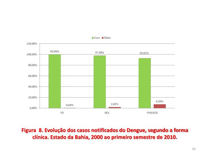 Figura  8. Evolução dos casos notificados do Dengue, segundo a forma clínica. Estado da Bahia, 2000 ao primeiro semestre de 2010.