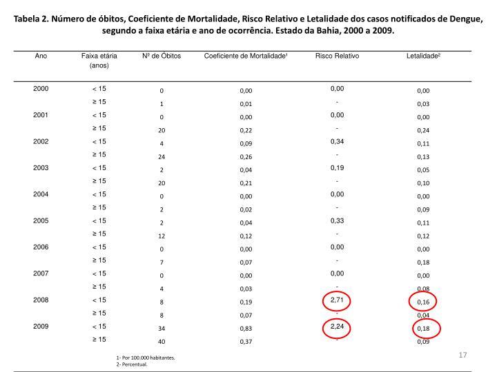 Tabela 2. Número de óbitos, Coeficiente de Mortalidade, Risco Relativo e Letalidade dos casos notificados de Dengue, segundo a faixa etária e ano de ocorrência. Estado da Bahia, 2000 a 2009.